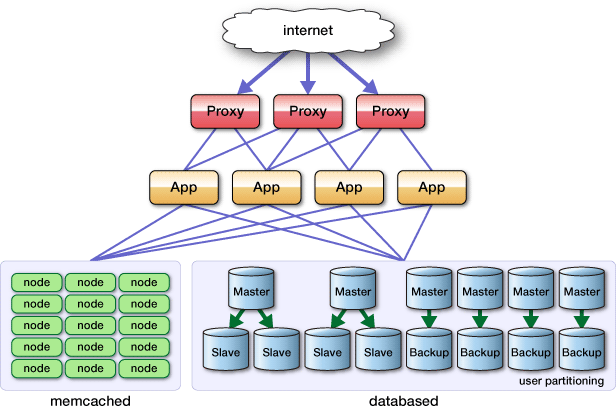 memcached-01