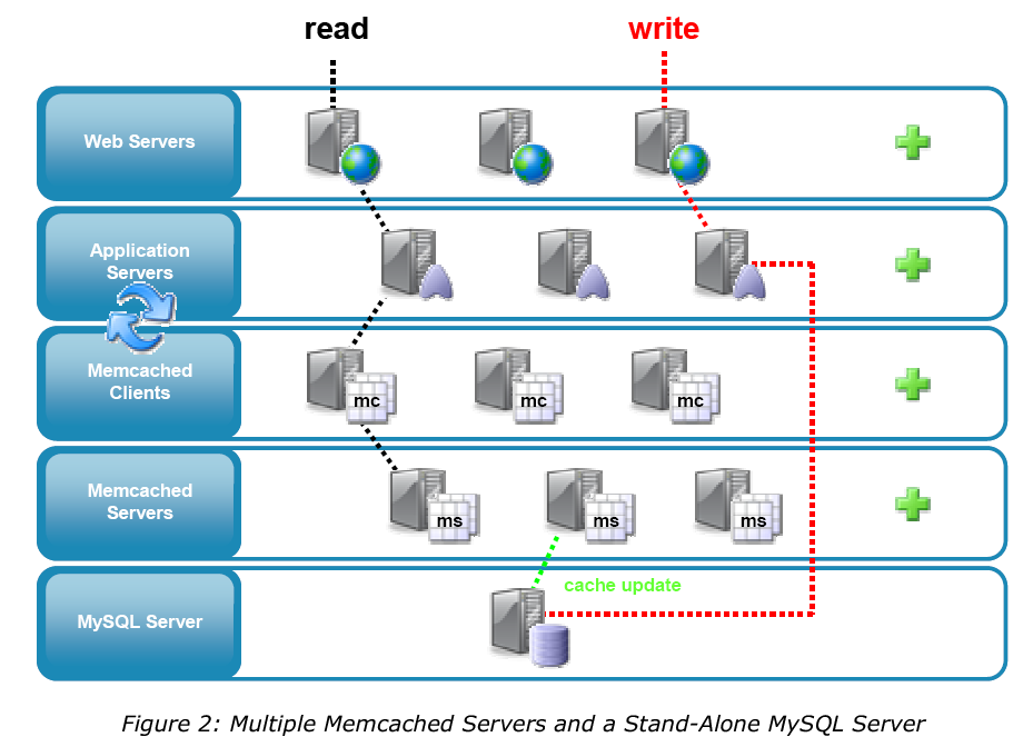 memcached_02