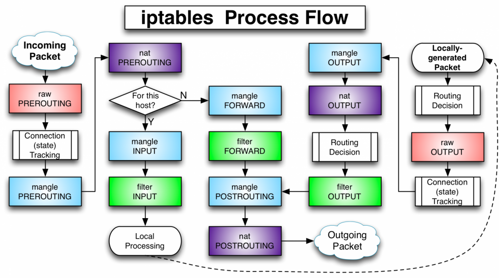 FW-IDS-iptables-Flowchart-2014-09-25