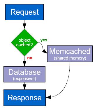 آموزش نصب memcached در سرور لینوکس