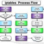 فایروال iptables در لینوکس