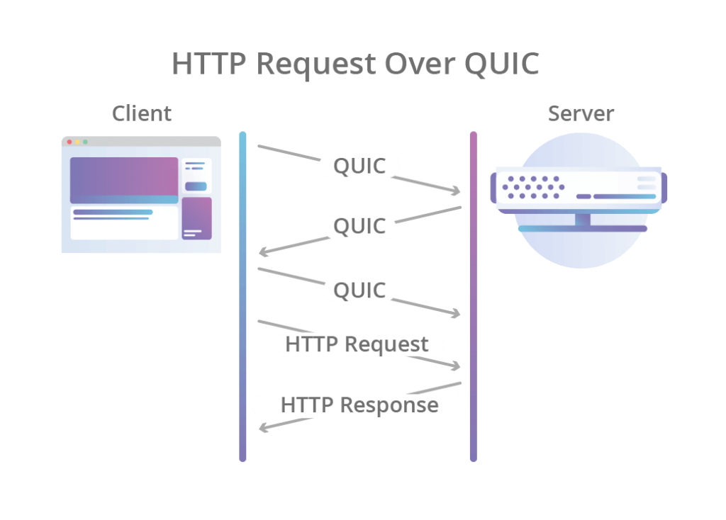 http over QUIC